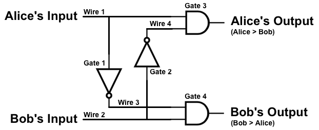fairplay interactive circuit diagram alice and bob are the millionaires, and they each have just 1 bit inputs the expected behavior of the circuit is given in the truth table